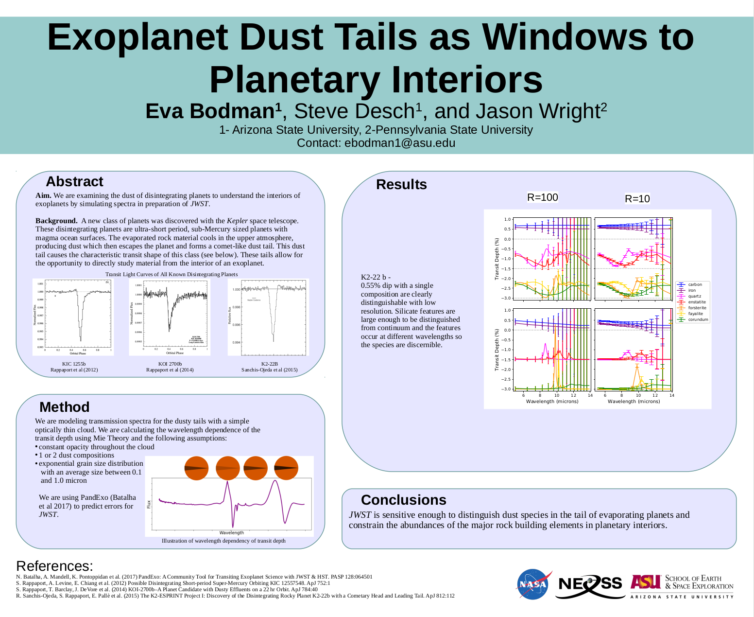Exoplanet Dust Tails as Windows to Planetary Interiors